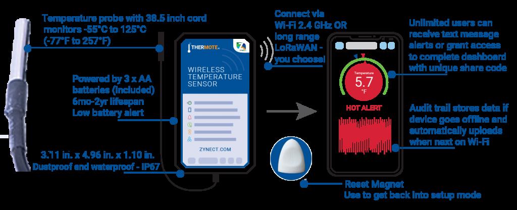 Thermote Features; wireless temperature sensor
